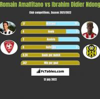 Romain Amalfitano vs Ibrahim Didier Ndong h2h player stats