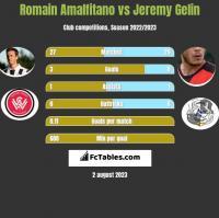 Romain Amalfitano vs Jeremy Gelin h2h player stats