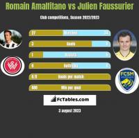 Romain Amalfitano vs Julien Faussurier h2h player stats