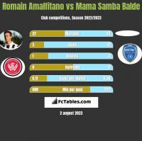 Romain Amalfitano vs Mama Samba Balde h2h player stats