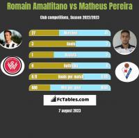 Romain Amalfitano vs Matheus Pereira h2h player stats