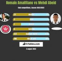 Romain Amalfitano vs Mehdi Abeid h2h player stats