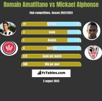 Romain Amalfitano vs Mickael Alphonse h2h player stats