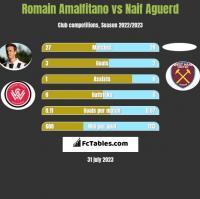 Romain Amalfitano vs Naif Aguerd h2h player stats