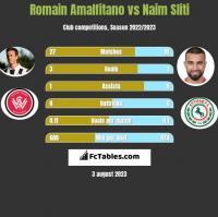 Romain Amalfitano vs Naim Sliti h2h player stats