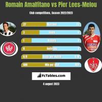 Romain Amalfitano vs Pier Lees-Melou h2h player stats