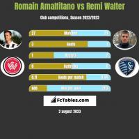 Romain Amalfitano vs Remi Walter h2h player stats