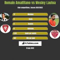 Romain Amalfitano vs Wesley Lautoa h2h player stats