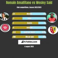 Romain Amalfitano vs Wesley Said h2h player stats