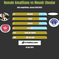 Romain Amalfitano vs Mounir Chouiar h2h player stats