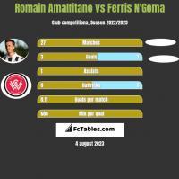 Romain Amalfitano vs Ferris N'Goma h2h player stats