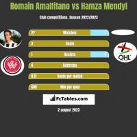 Romain Amalfitano vs Hamza Mendyl h2h player stats