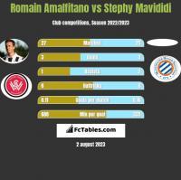 Romain Amalfitano vs Stephy Mavididi h2h player stats