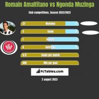 Romain Amalfitano vs Ngonda Muzinga h2h player stats