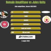 Romain Amalfitano vs Jules Keita h2h player stats