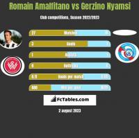 Romain Amalfitano vs Gerzino Nyamsi h2h player stats