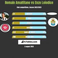 Romain Amalfitano vs Enzo Loiodice h2h player stats