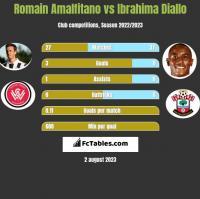 Romain Amalfitano vs Ibrahima Diallo h2h player stats