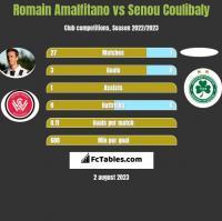 Romain Amalfitano vs Senou Coulibaly h2h player stats