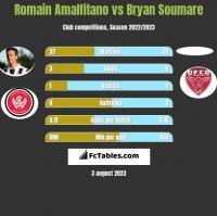 Romain Amalfitano vs Bryan Soumare h2h player stats