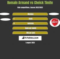 Romain Armand vs Cheick Timite h2h player stats