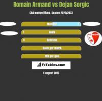 Romain Armand vs Dejan Sorgic h2h player stats