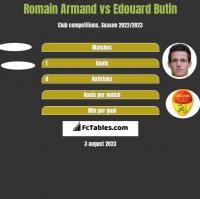 Romain Armand vs Edouard Butin h2h player stats