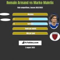 Romain Armand vs Marko Maletic h2h player stats