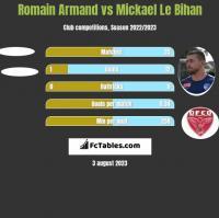 Romain Armand vs Mickael Le Bihan h2h player stats