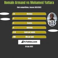 Romain Armand vs Mohamed Yattara h2h player stats