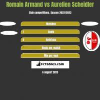 Romain Armand vs Aurelien Scheidler h2h player stats
