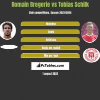 Romain Bregerie vs Tobias Schilk h2h player stats
