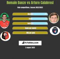 Romain Danze vs Arturo Calabresi h2h player stats