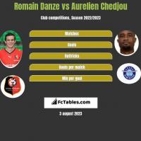 Romain Danze vs Aurelien Chedjou h2h player stats
