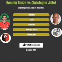 Romain Danze vs Christophe Jallet h2h player stats