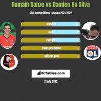 Romain Danze vs Damien Da Silva h2h player stats
