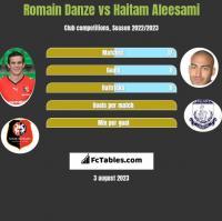 Romain Danze vs Haitam Aleesami h2h player stats
