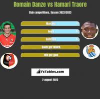 Romain Danze vs Hamari Traore h2h player stats