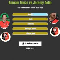 Romain Danze vs Jeremy Gelin h2h player stats