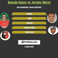 Romain Danze vs Jeremy Morel h2h player stats