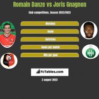 Romain Danze vs Joris Gnagnon h2h player stats