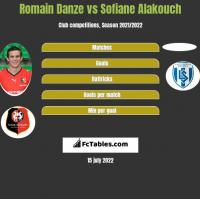 Romain Danze vs Sofiane Alakouch h2h player stats