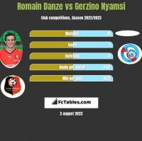 Romain Danze vs Gerzino Nyamsi h2h player stats