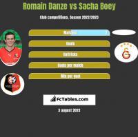 Romain Danze vs Sacha Boey h2h player stats