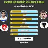 Romain Del Castillo vs Adrien Hunou h2h player stats