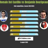 Romain Del Castillo vs Benjamin Bourigeaud h2h player stats