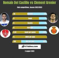 Romain Del Castillo vs Clement Grenier h2h player stats