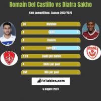 Romain Del Castillo vs Diafra Sakho h2h player stats