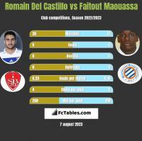 Romain Del Castillo vs Faitout Maouassa h2h player stats