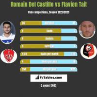 Romain Del Castillo vs Flavien Tait h2h player stats
